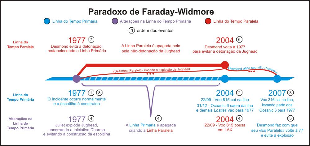 Paradoxo_Faraday-Widmore Os paradoxos temporais na ficção