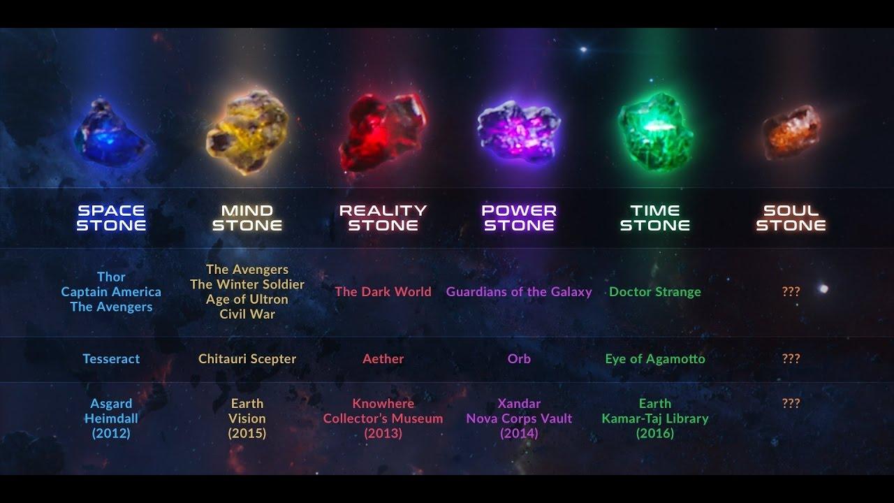 JoiasInfinito2018 Saiba mais sobre Thanos e as Jóias do Infinito dos filmes da Marvel