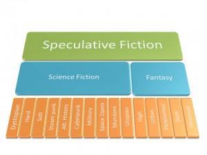 """spec-fic-and-subgenres-300x225 Star Wars é ficção científica - Parte I - Definindo """"o que é ficção científica"""""""