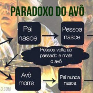 paradoxo-do-avo-300x300 Os paradoxos temporais na ficção científica